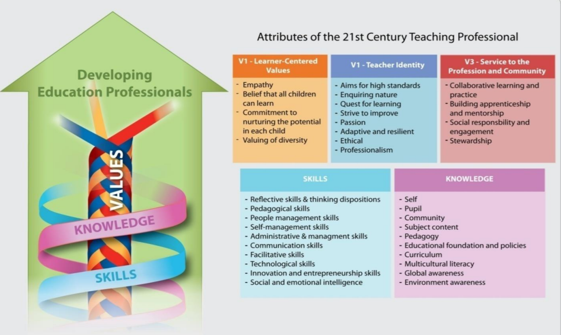 Attributes%20of%20the%2021st%20Teaching%